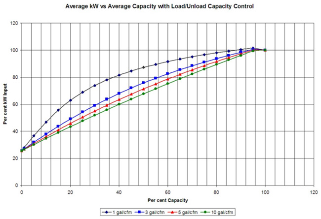 Kilowatt Savings from Tank Sizes Based on Gallons/CFM